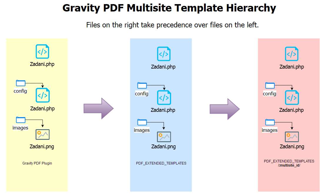 Pdf template hierarchy and loading order development gravity pdf wordpress multisite template hierarchy pronofoot35fo Image collections