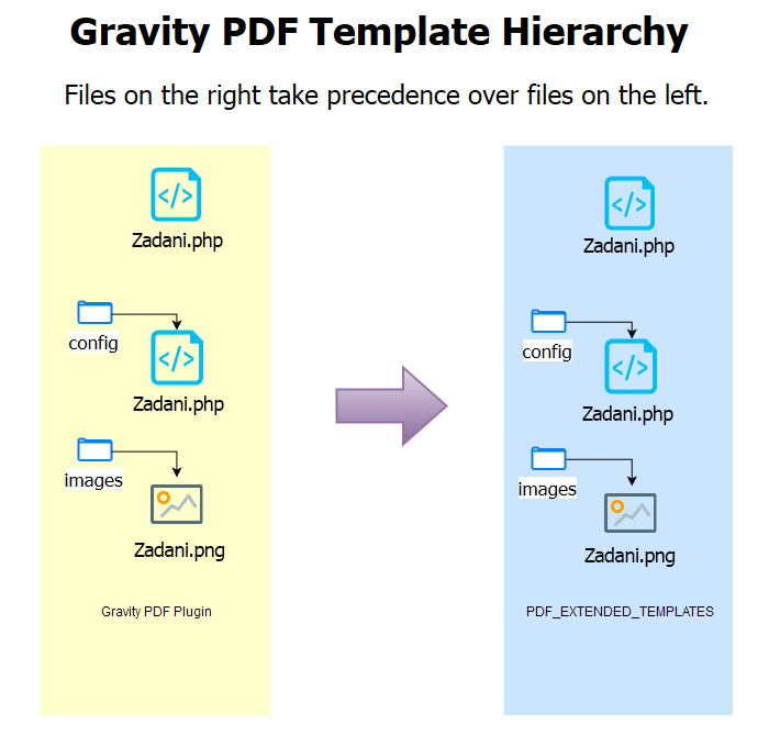 Pdf template hierarchy and loading order development gravity pdf wordpress standard template hierarchy pronofoot35fo Image collections